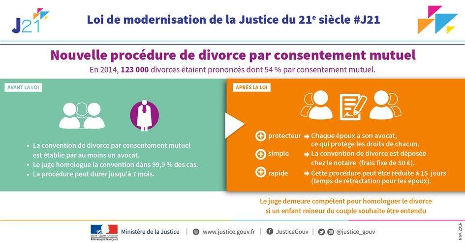 Le Notaire Acteur Du Divorce Par Consentement Mutuel La France En